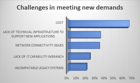 Challenges in meeting new demands.png