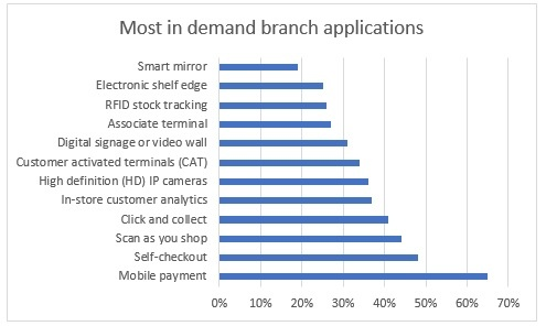 Most in demand branch applications.jpg