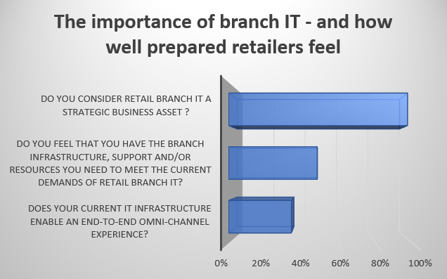 The_Importance_of_Branch_IT.png